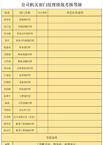 公司机关部门经理绩效考核等级表