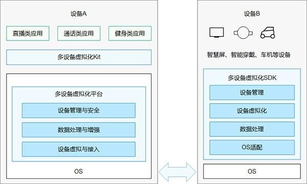 华为鸿蒙4.0系统官网