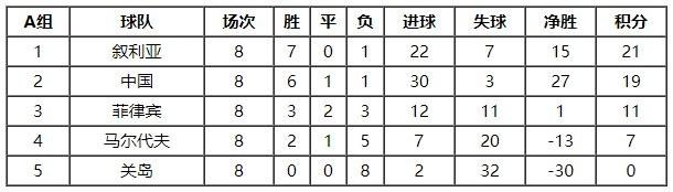 世预赛亚洲区积分表情况怎么样?世预赛亚洲区积分排行榜2022最新