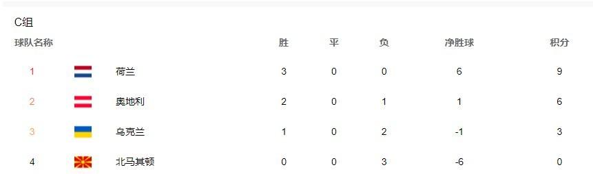 2021欧洲杯比分表4